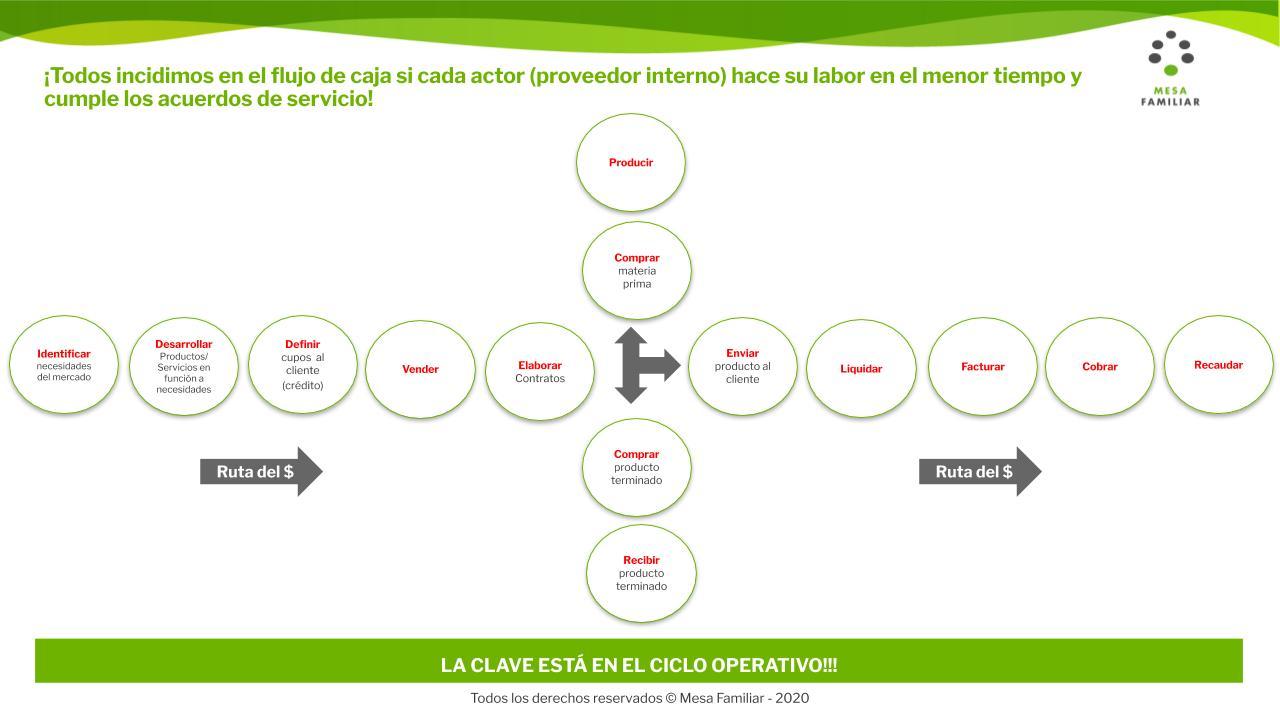 Imagen que refleja el ciclo operativo y el flujo de caja